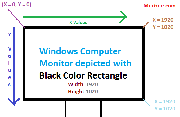 Screen Co-ordinates of a Windows Computer
